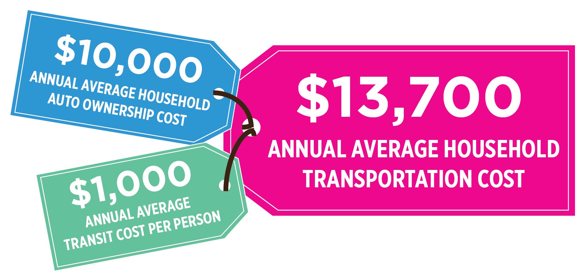 transportation-cost